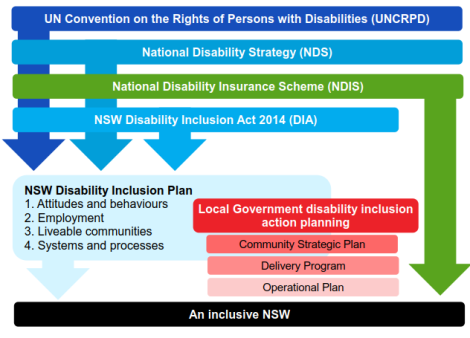 Diagram explaining the cascade effect of the UN convention on the rights of persons with disabilities flowing into the national disability strategy, then both of these into the national disability insurance scheme, and nsw disability inclusion act 2014. The NDIS points straight to an inclusive NSW, whereas the other three first go through another layer entitled nsw disabiltiy inclusion plan, including attitudes and behaviours, employment, liveable communities, and systems and processes, as well ass local government disability inclusion action planning which includes community strategic plan, delivery program, and operational plan